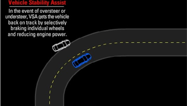 Vehicle Stability Assist (VSA) with Traction Control
